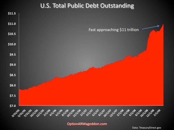 The US Public Debt- Juggernaut to $11trillion